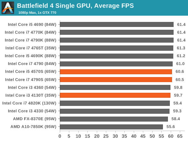 Battlefield 4 single GPU, average FPS