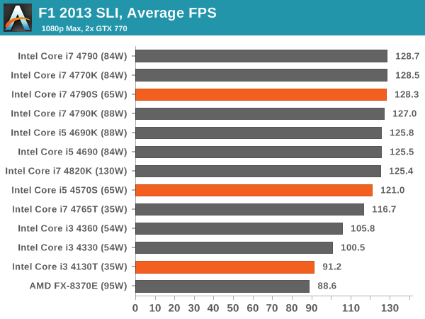 F1 2013 SLI, Average FPS