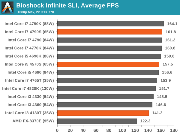 Bioshock Infinite SLI, Average FPS