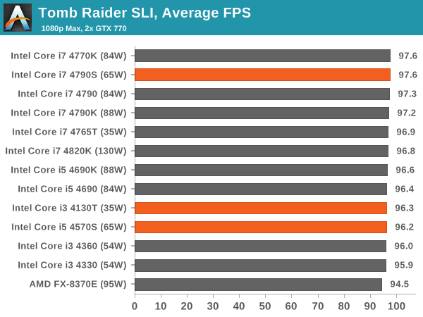 Tomb Raider SLI, Average FPS
