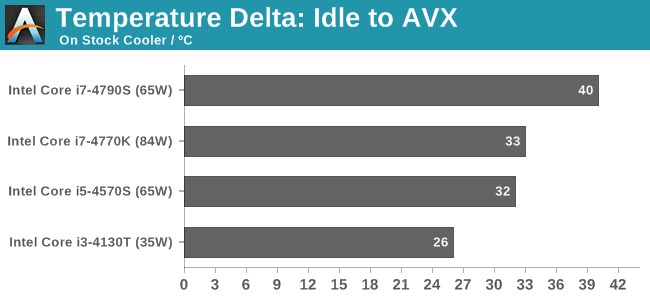 Temperature Delta: Idle to AVX