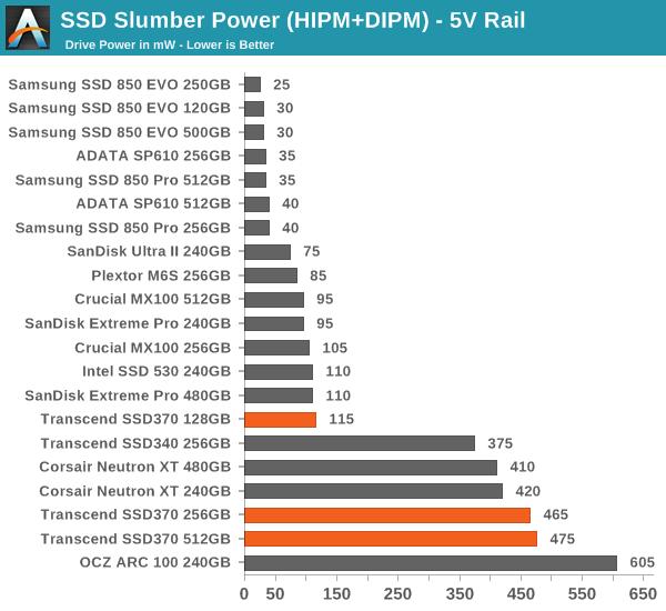 SSD Slumber Power (HIPM+DIPM) - 5V Rail