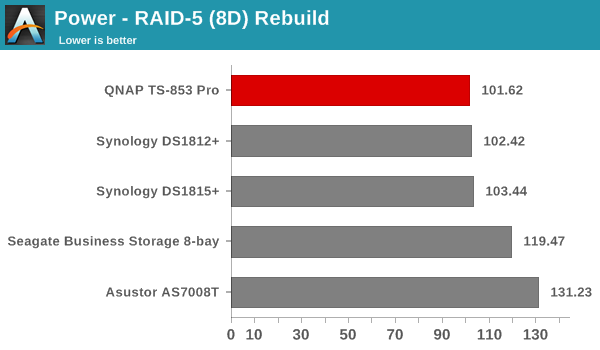 Miscellaneous Aspects and Final Words - QNAP TS-853 Pro 8-bay Intel