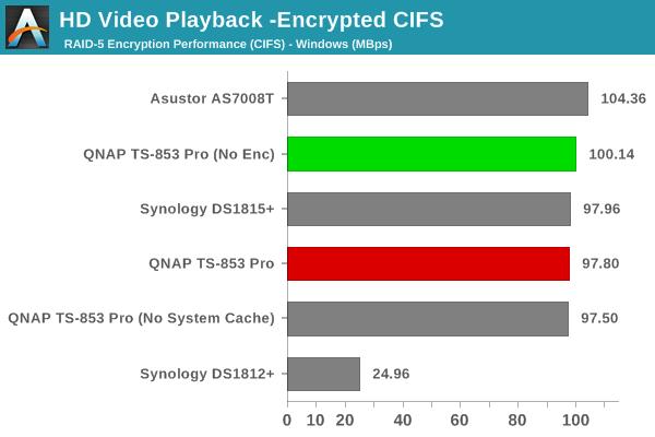 Encryption Support Evaluation - QNAP TS-853 Pro 8-bay Intel Bay