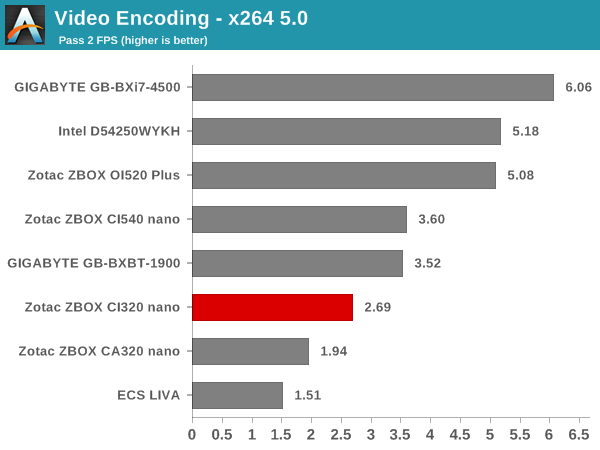 Video Encoding - x264 5.0 - Pass 2