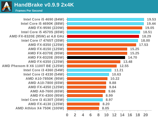 Cpu And Web Performance Amd Fx 8320e Cpu Review The Other 95w Vishera