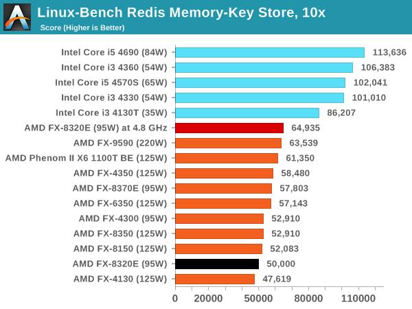 Linux-Bench Redis Memory-Key Store, 10x