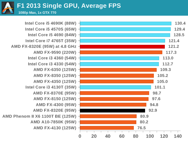 F1 2013 Single GPU, Average FPS