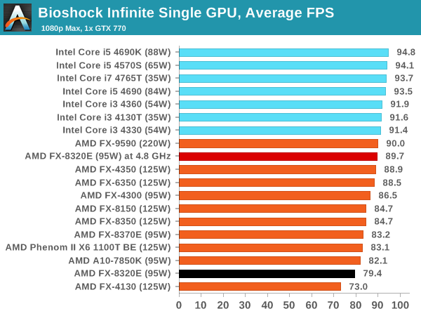 Bioshock Infinite Single GPU, Average FPS