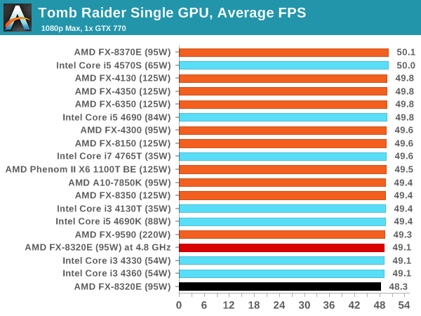 Tomb Raider Single GPU, Average FPS