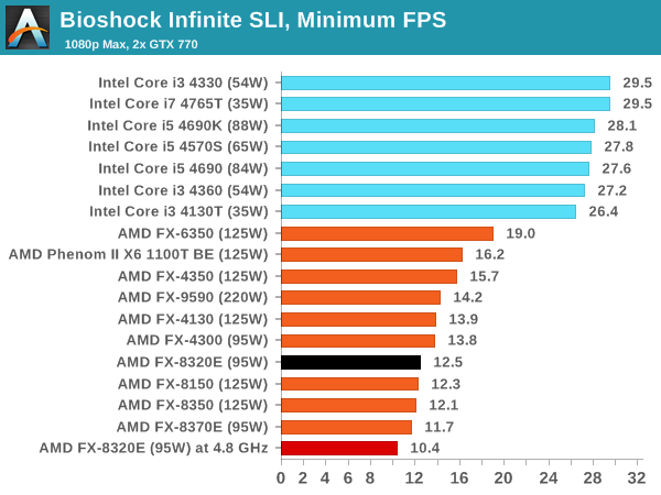 Bioshock Infinite SLI, minimum FPS
