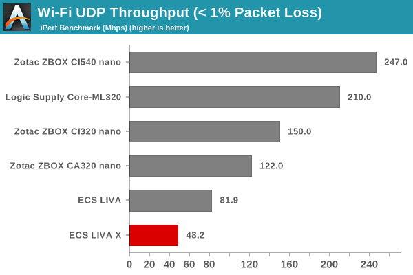 Networking and Storage Performance - ECS LIVA X Review: A