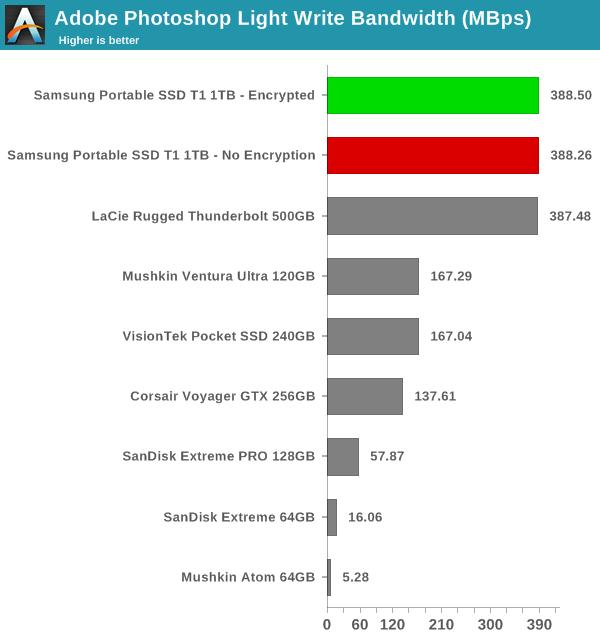 storage benchmarks samsung portable ssd t1 review. Black Bedroom Furniture Sets. Home Design Ideas