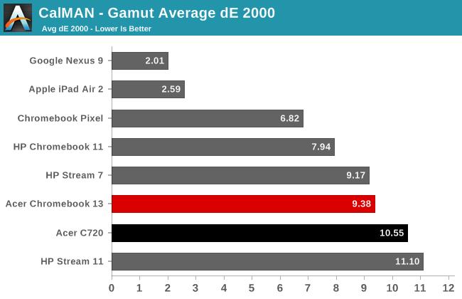 CalMAN - Gamut Average dE 2000