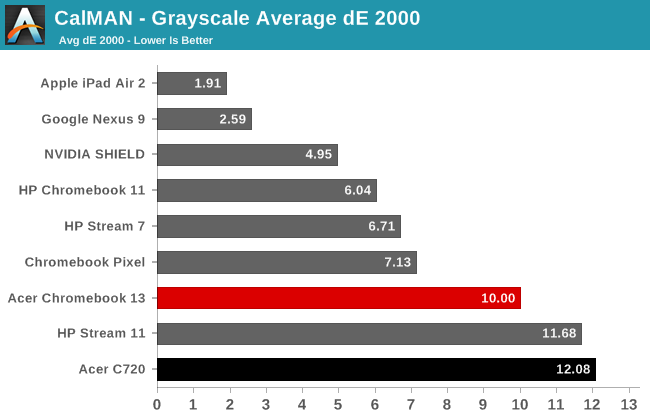 CalMAN - Grayscale Average dE 2000