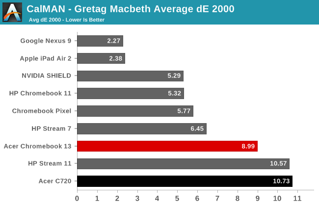 CalMAN - Gretag Macbeth Average dE 2000
