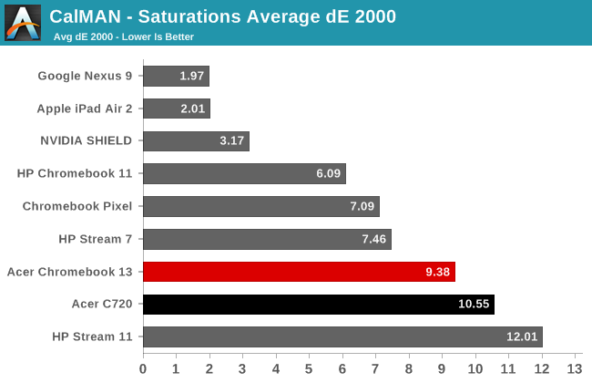 CalMAN - Saturations Average dE 2000