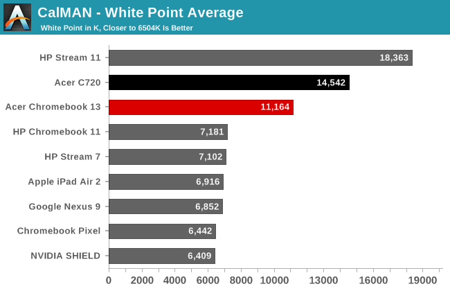 CalMAN - White Point Average