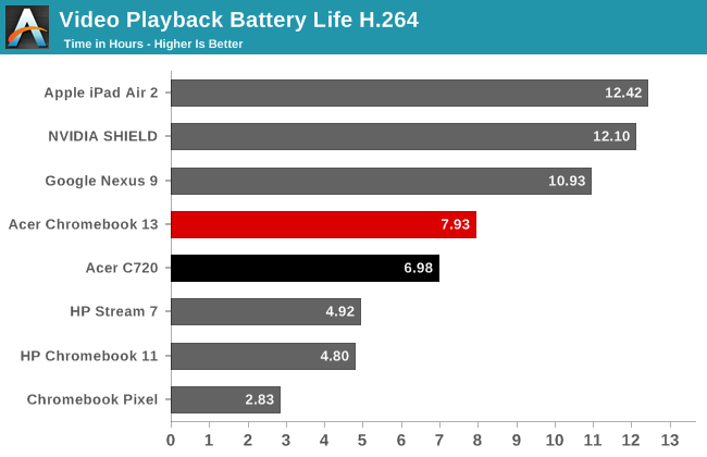 Video Playback Battery Life H.264