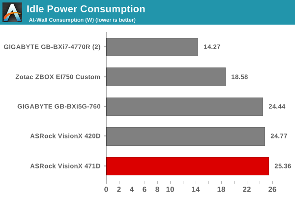 ASRock VisionX Series (Haswell) Intel Rapid Start 64Bit