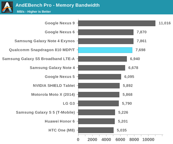 AndEBench Pro - Memory Bandwidth