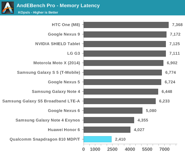 AndEBench Pro - Memory Latency