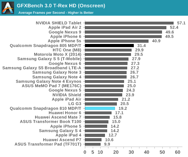 GFXBench 3.0 T-Rex HD (Onscreen)
