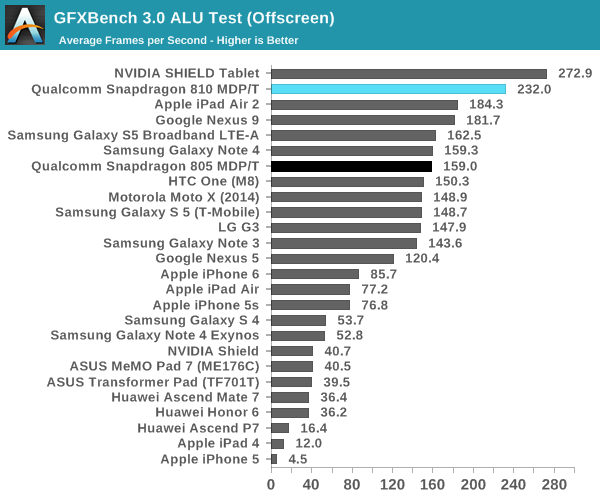 GFXBench 3.0 ALU Test (Offscreen)