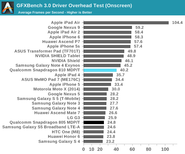 GFXBench 3.0 Driver Overhead Test (Onscreen)
