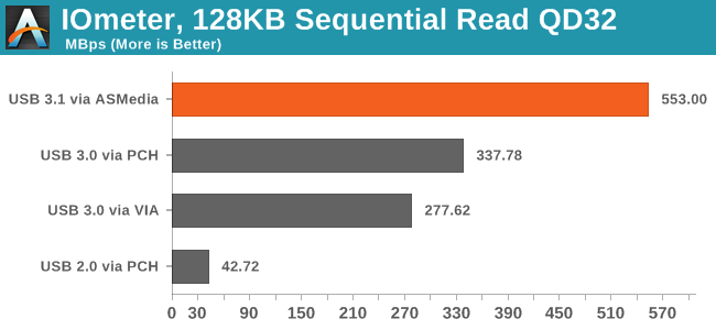 IOmeter, 128KB Sequential Read QD32