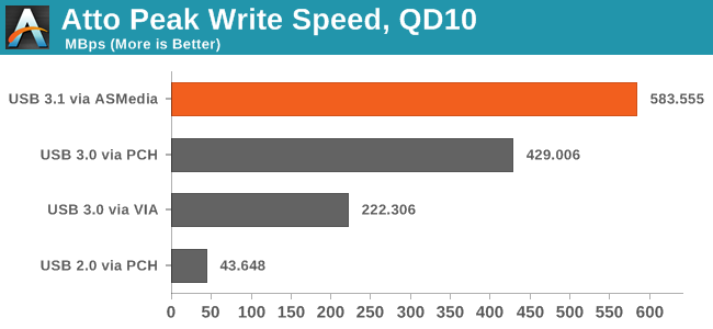 Atto Peak Write Speed, QD10