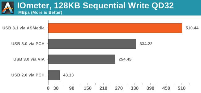 IOmeter, 128KB Sequential Write QD32