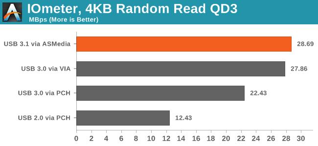 IOmeter, 4KB Random Read QD3