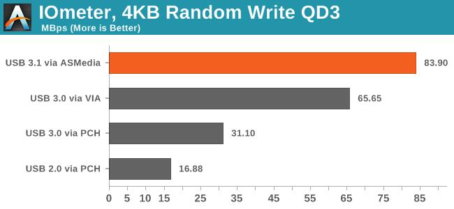 IOmeter, 4KB Random Write QD3
