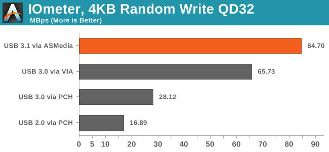 IOmeter, 4KB Random Write QD32