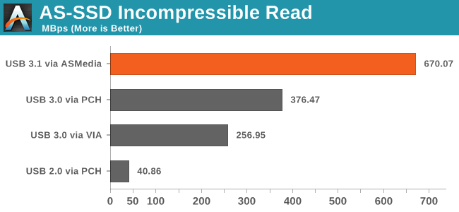 AS-SSD Incompressible Read
