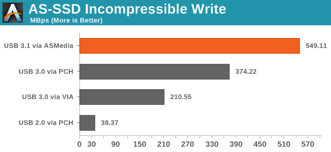 AS-SSD Incompressible Write