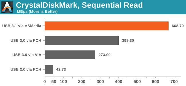 CrystalDiskMark, Sequential Read
