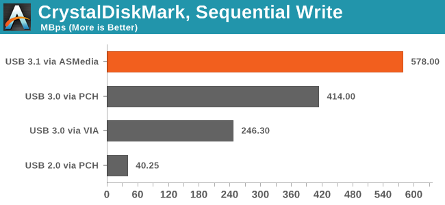 CrystalDiskMark, Sequential Write
