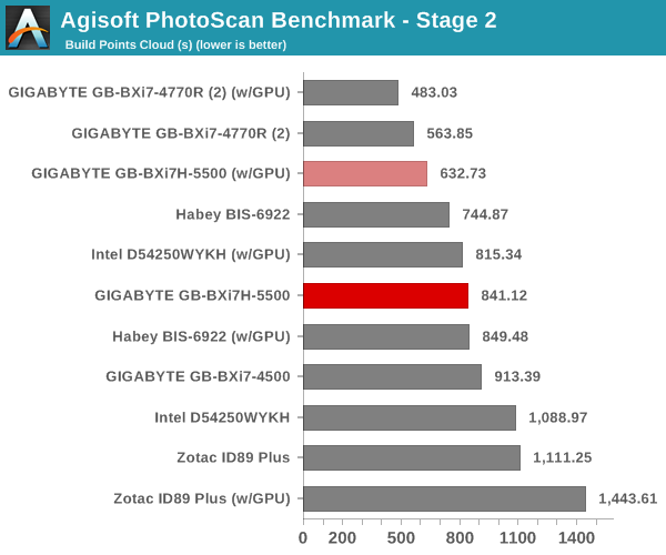 Agisoft PhotoScan Benchmark - Stage 2
