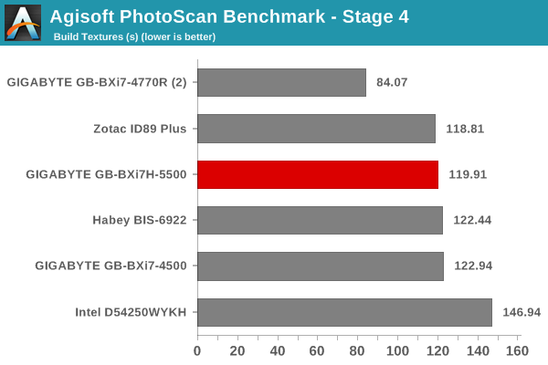 Agisoft PhotoScan Benchmark - Stage 4