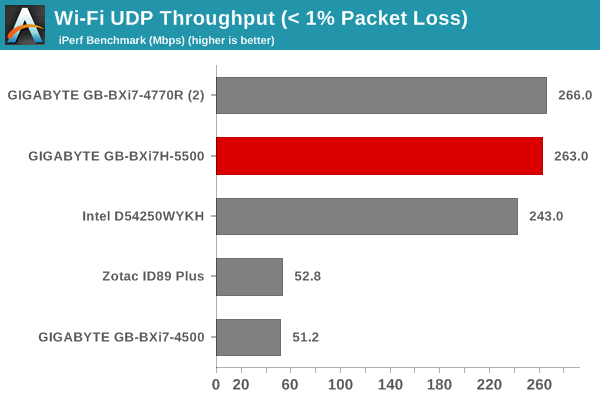 Wi-Fi UDP Throughput (< 1% Packet Loss)
