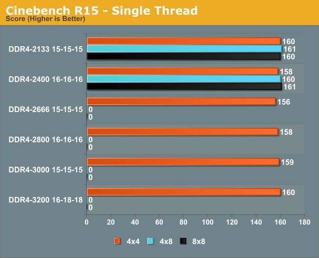 Cinebench R15 - Single Thread