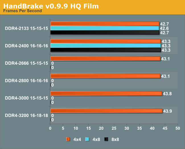 HandBrake v0.9.9 HQ Film