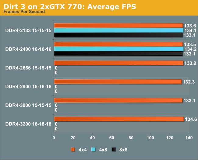 Dirt 3 on 2xGTX 770: Average FPS