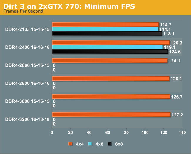 Dirt 3 on 2xGTX 770: Minimum FPS