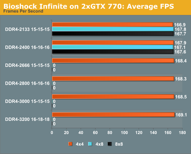 Bioshock Infinite on 2xGTX 770: Average FPS