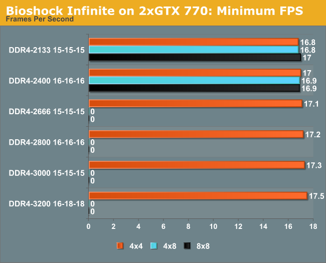 Bioshock Infinite on 2xGTX 770: Minimum FPS