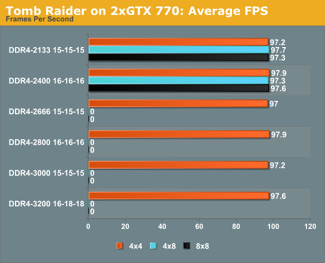 Tomb Raider on 2xGTX 770: Average FPS