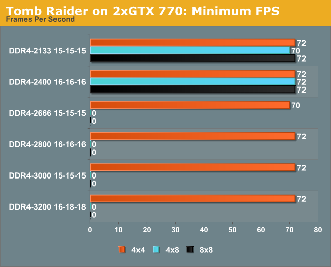 Tomb Raider on 2xGTX 770: Minimum FPS